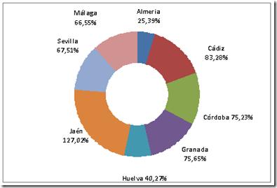 Grafico incremento 2013-2014