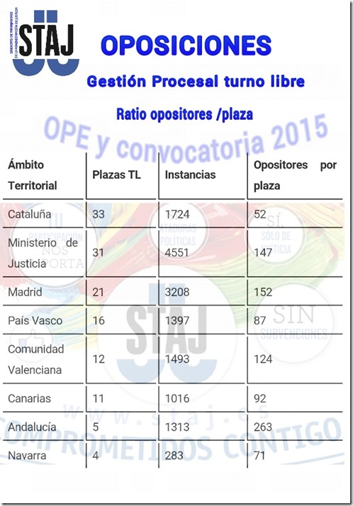RATIO OPOSICIONES GESTION LIBRE 2015