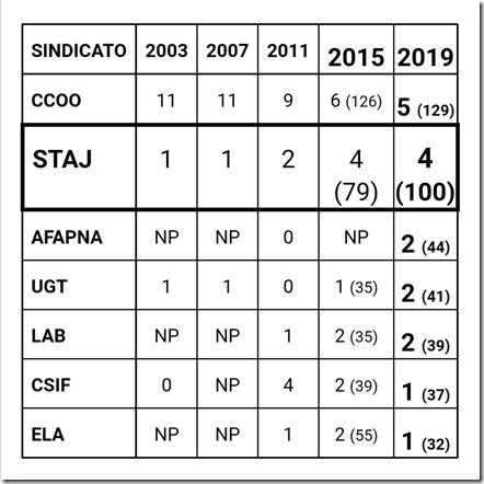 Resultados Navarra 2019